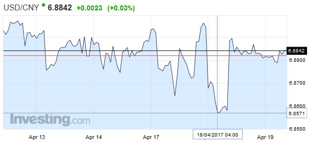 USD/CNY - US Dollar Chinese Yuan, April 19