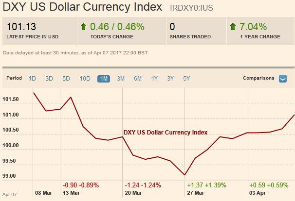 US Dollar Currency Index, April 08