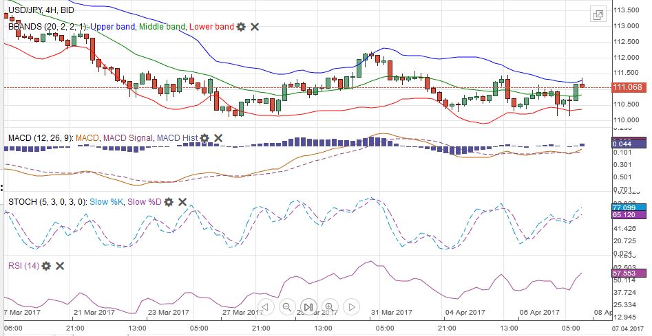 USD/JPY MACDS Stochastics Bollinger Bands RSI Relative Strength Moving Average, April 08