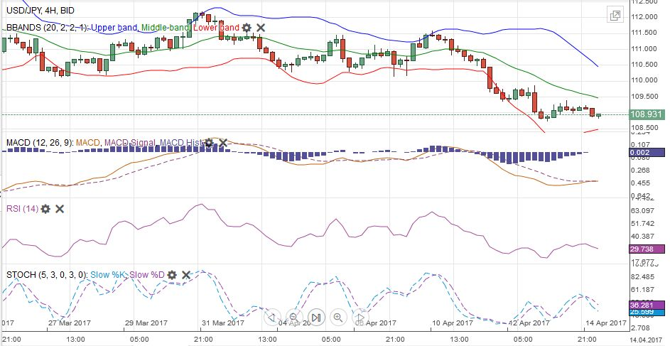 USD/JPY MACDS Stochastics Bollinger Bands RSI Relative Strength Moving Average, April 14