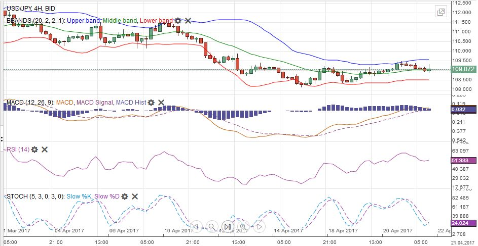 USD/JPY with Technical Indicators, April 22