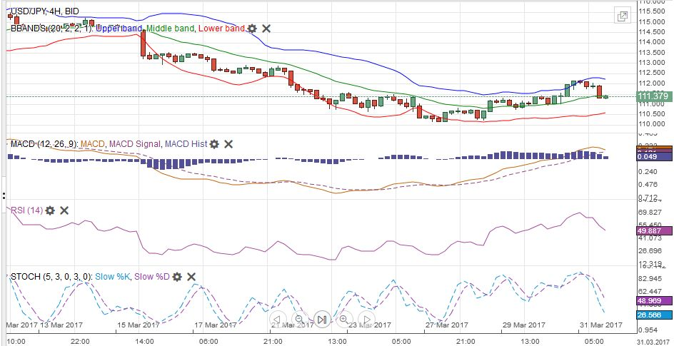 USD/JPY with Technical Indicators, March 27 - April 01