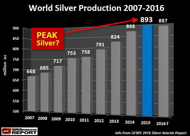 World Silver Production, 2007 - 2016