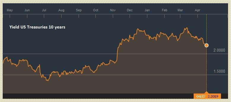 US Treasuries Yield 10 years, April 2016 - 2017