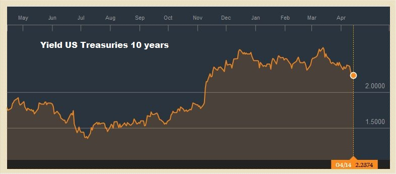 Yield US Treasuries 10 years, April 2016 - April 2017