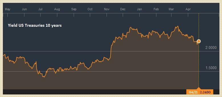 Yield US Treasuries 10 years, April 2016 - April 2017