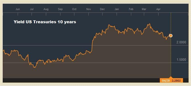 Yield US Treasuries 10 years April 2016 - April 2017