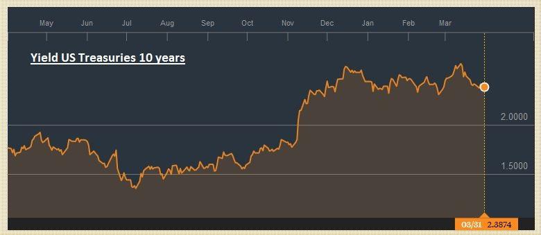 Yield US Treasuries 10 years, Mar 2016 - Mar 2017
