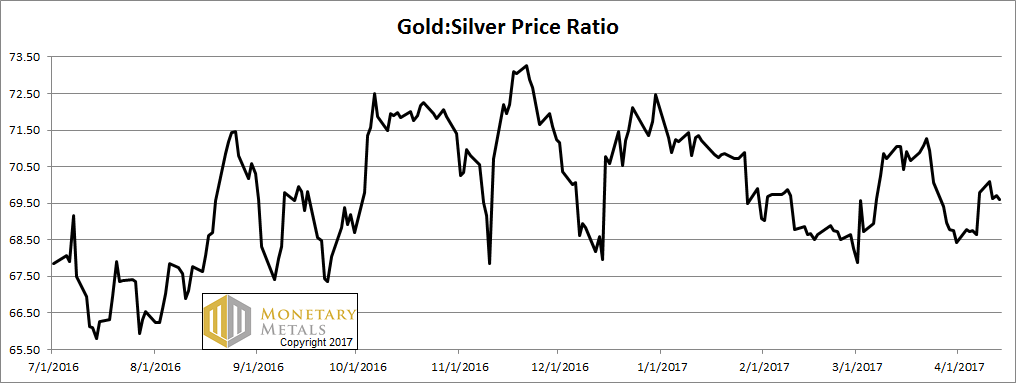 Gold:Silver Ratio