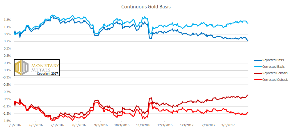 Gold Basis and Co-basis - Corrected