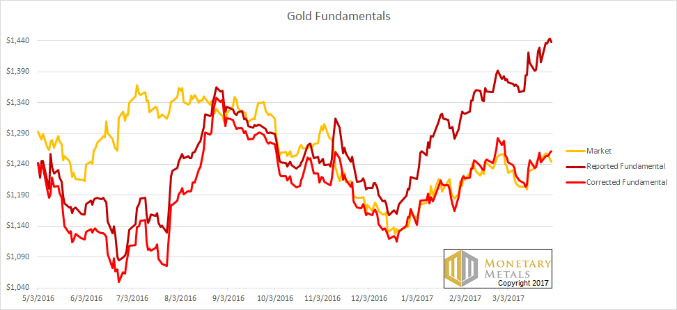 Gold Fundamental Reported and Corrected
