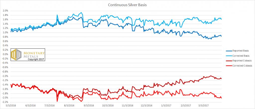 Silver Basis and Co-basis - Corrected