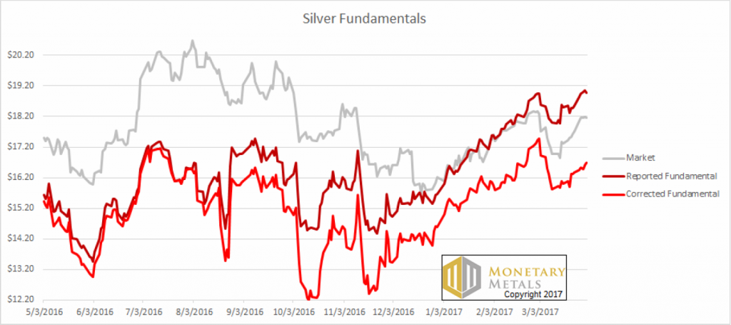 Silver Fundamentals Reported and Corrected