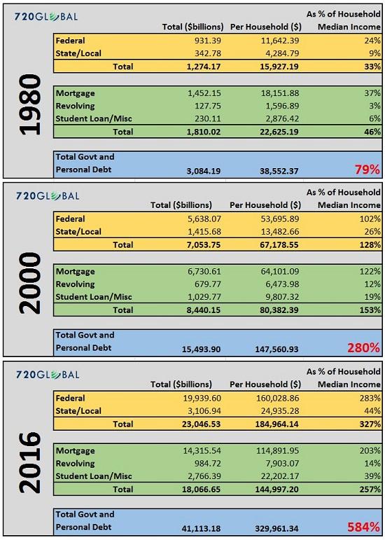 Total Debs, 1980 - 2016