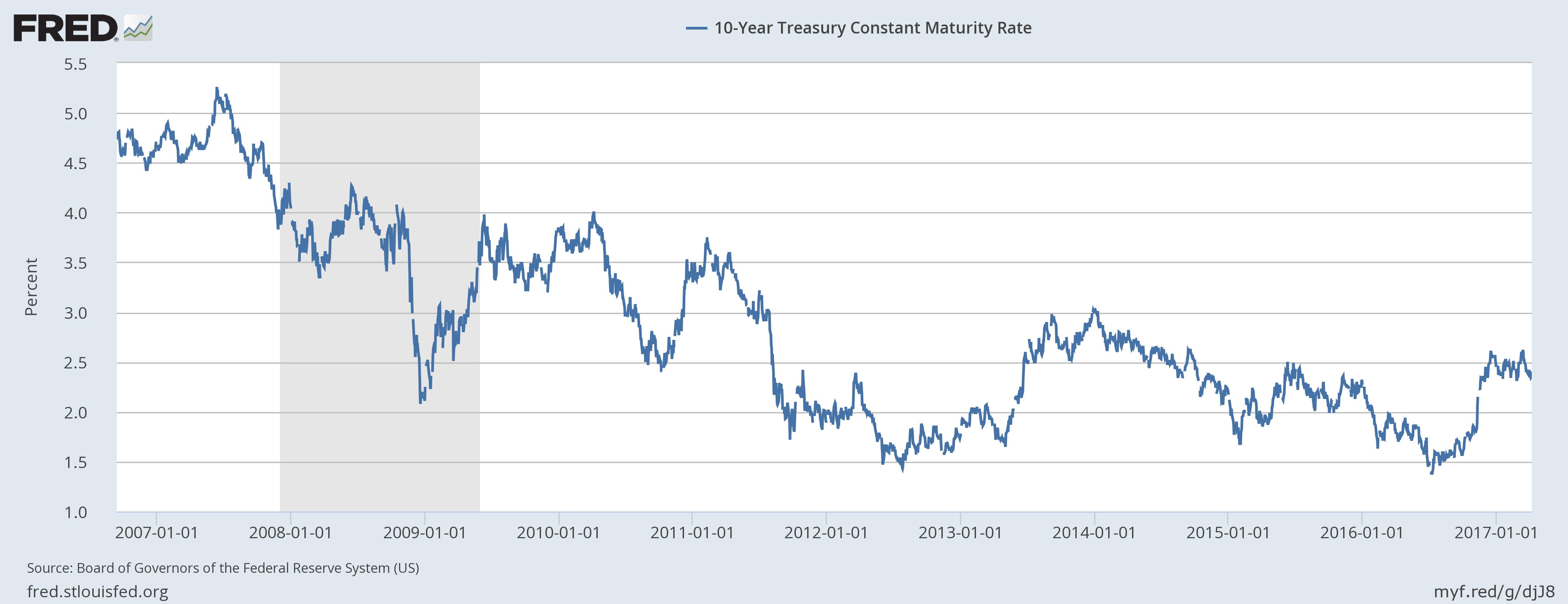 US Treasuries, January 2007 - 2017