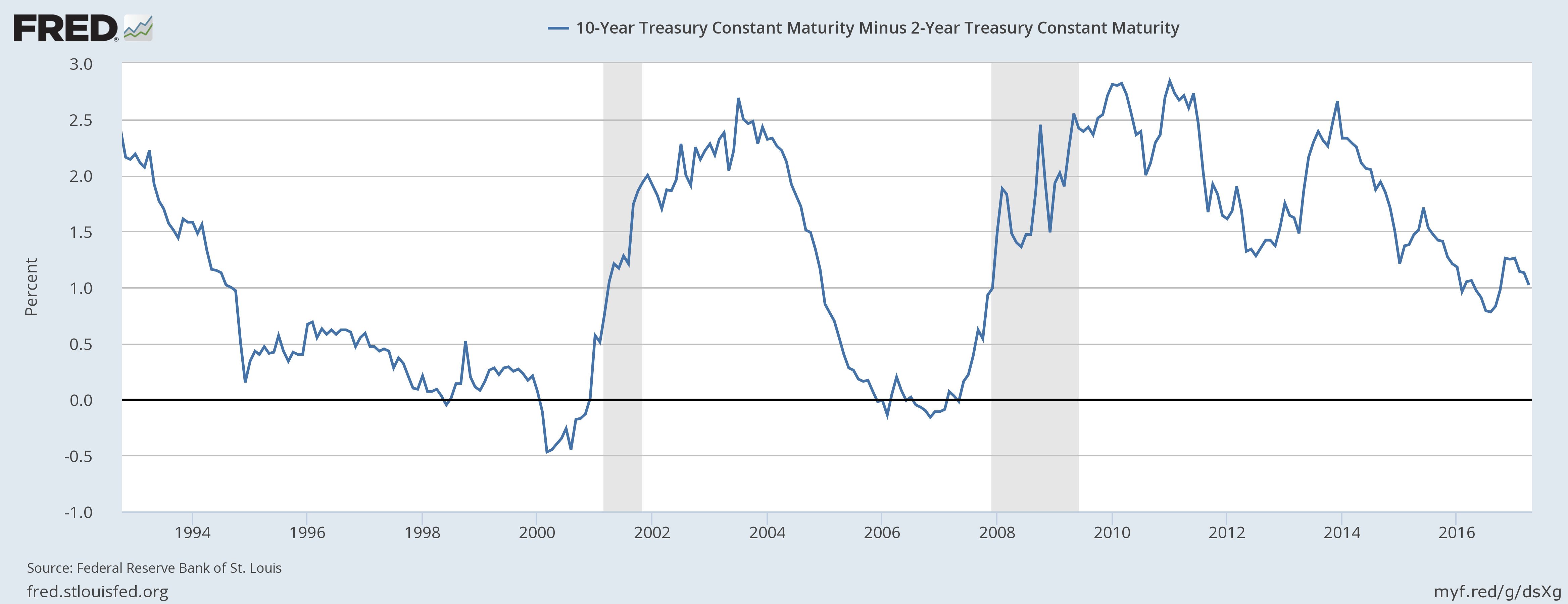 10-Year Treasury Constant Maturity, 1994 - 2016