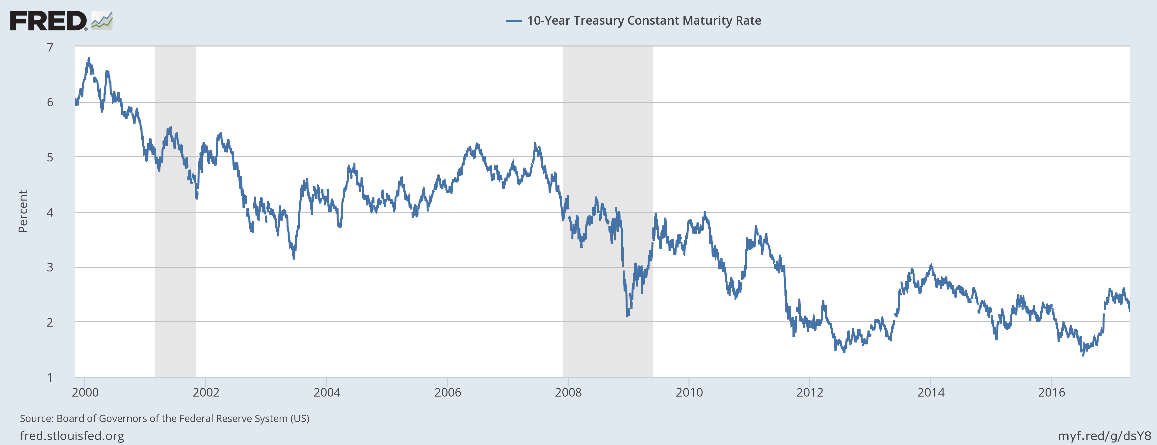 10-Year Treasury Constant Maturity Rate, 2000 - 2017