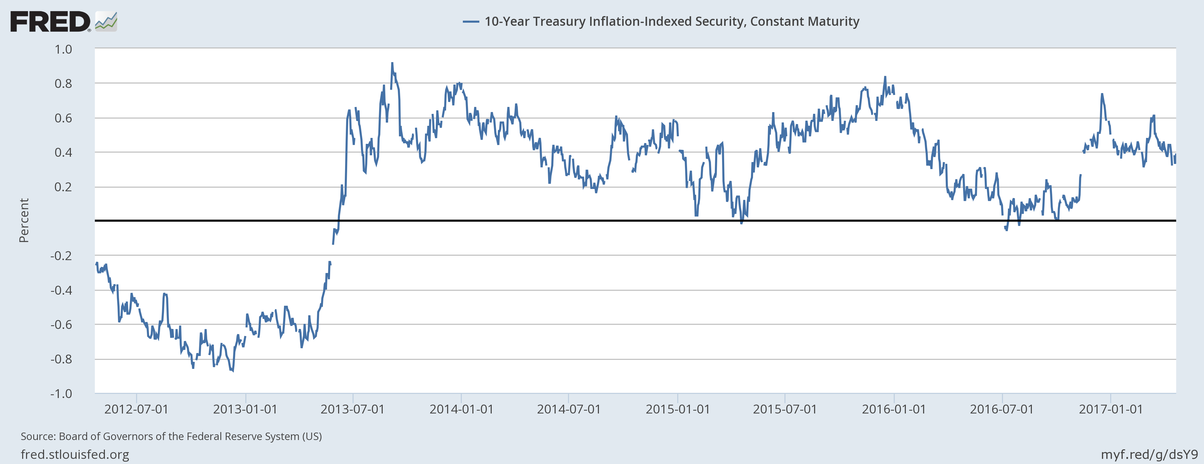 10-Year Treasury Inflation-Indexed Security, Jul 2012 - Jan 2017