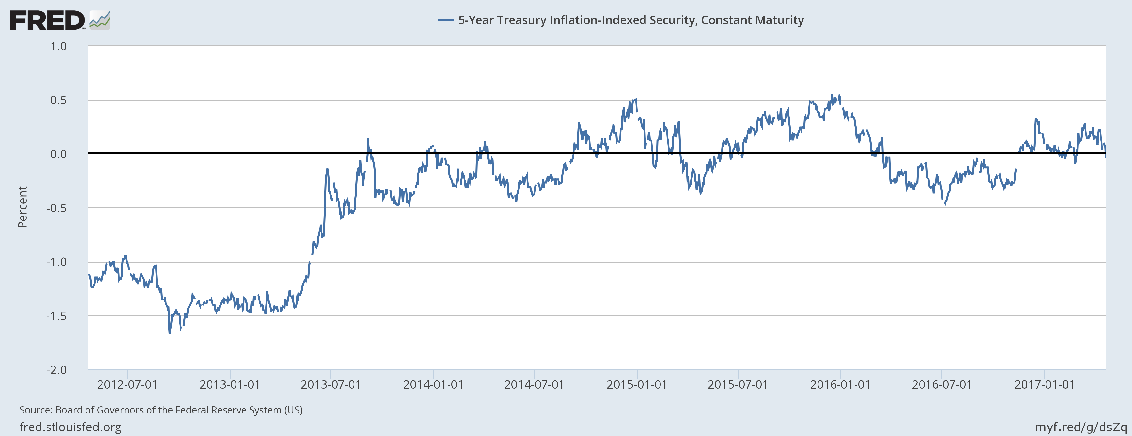 5 Year Treasury Inflation-Indexed Security, Jul 2012 - Jan 2017