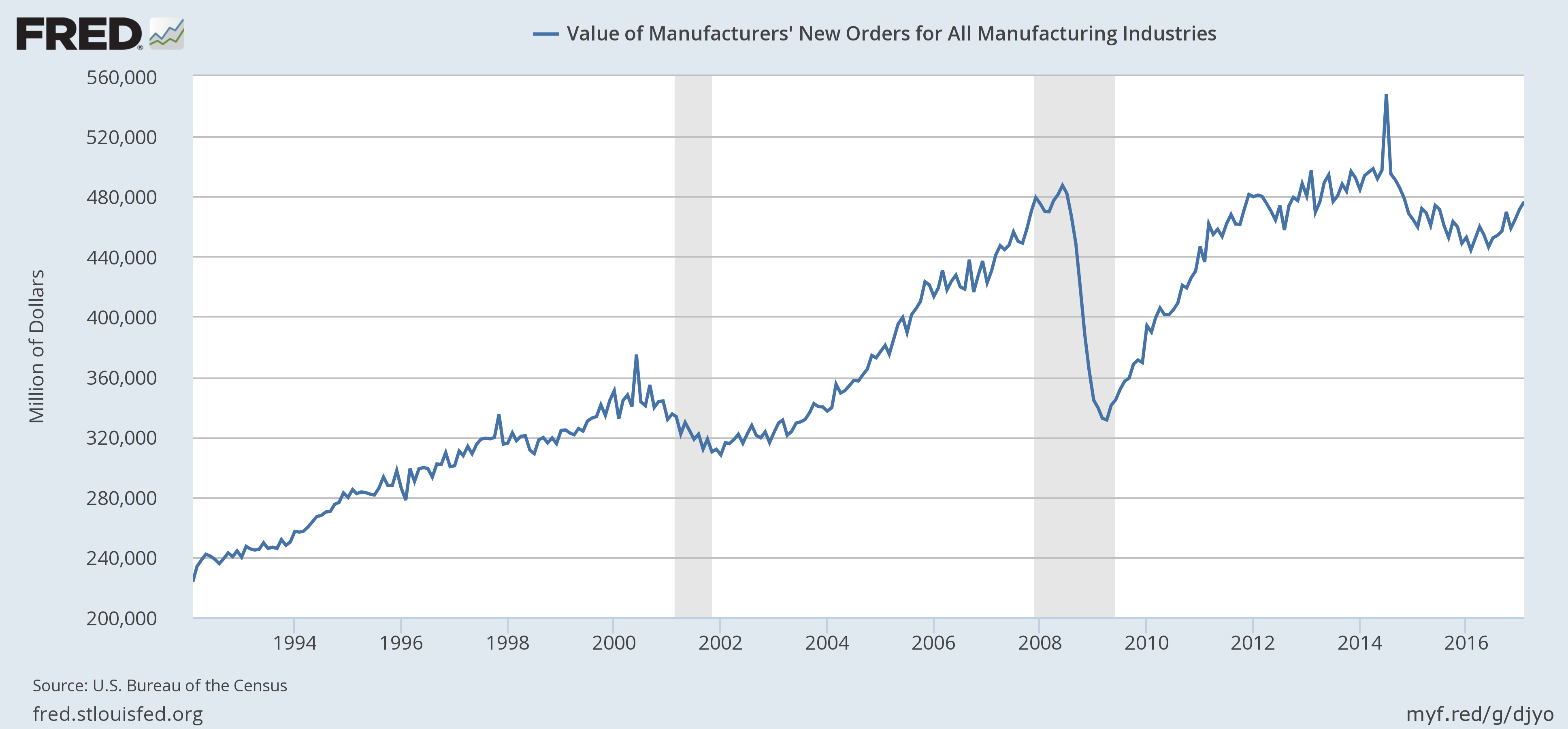US New Orders, 1994 - 2016