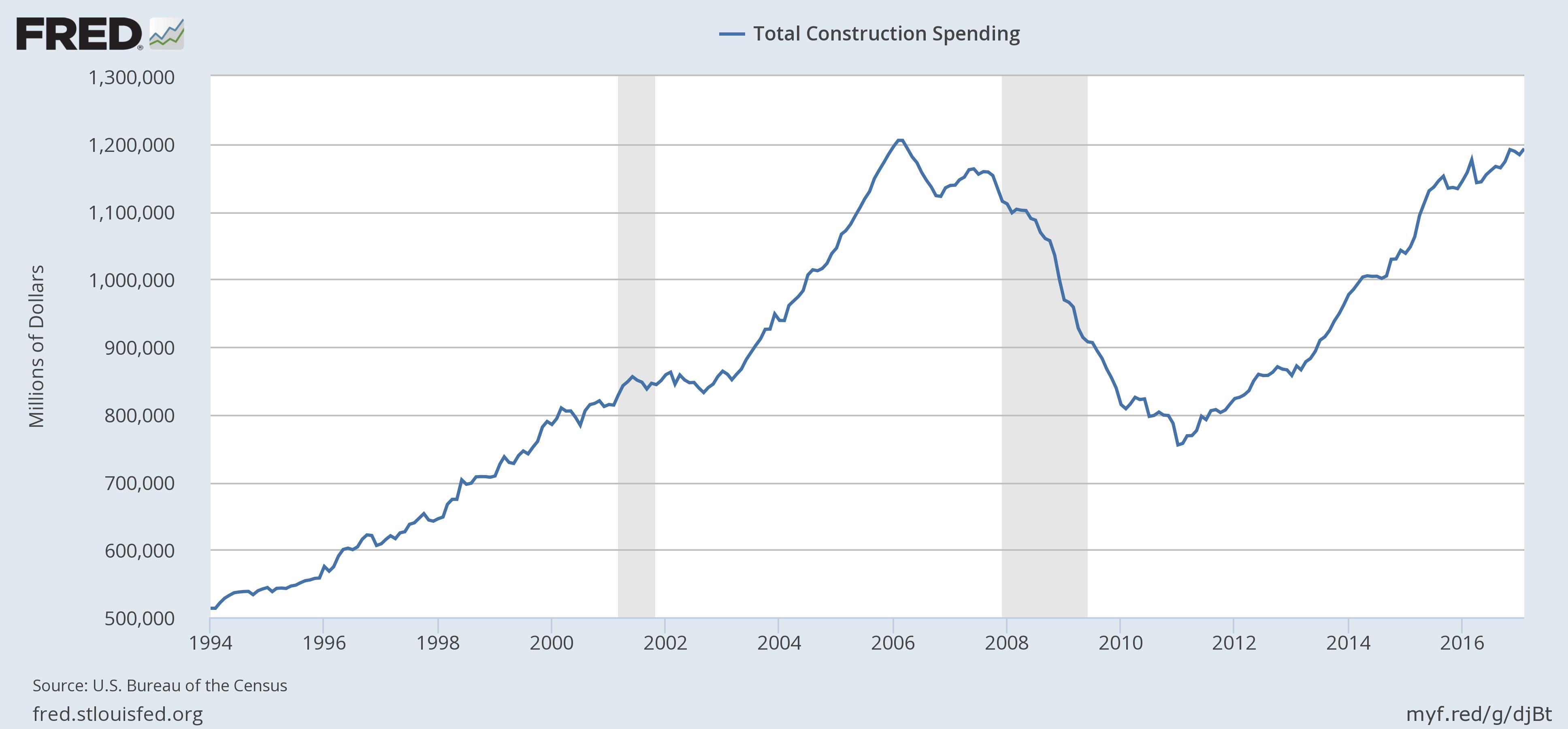 US Construction Spending, 1994 - 2016