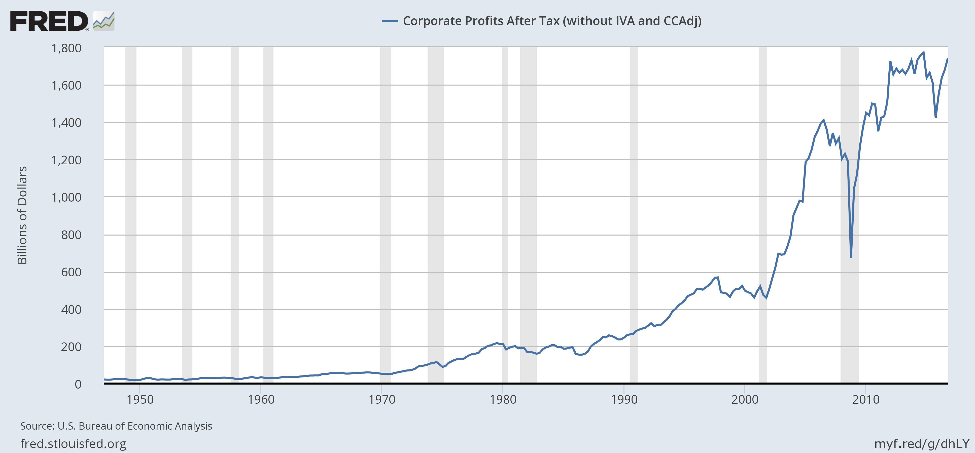 US Corporate Profits After Tax, 1950 - 2017