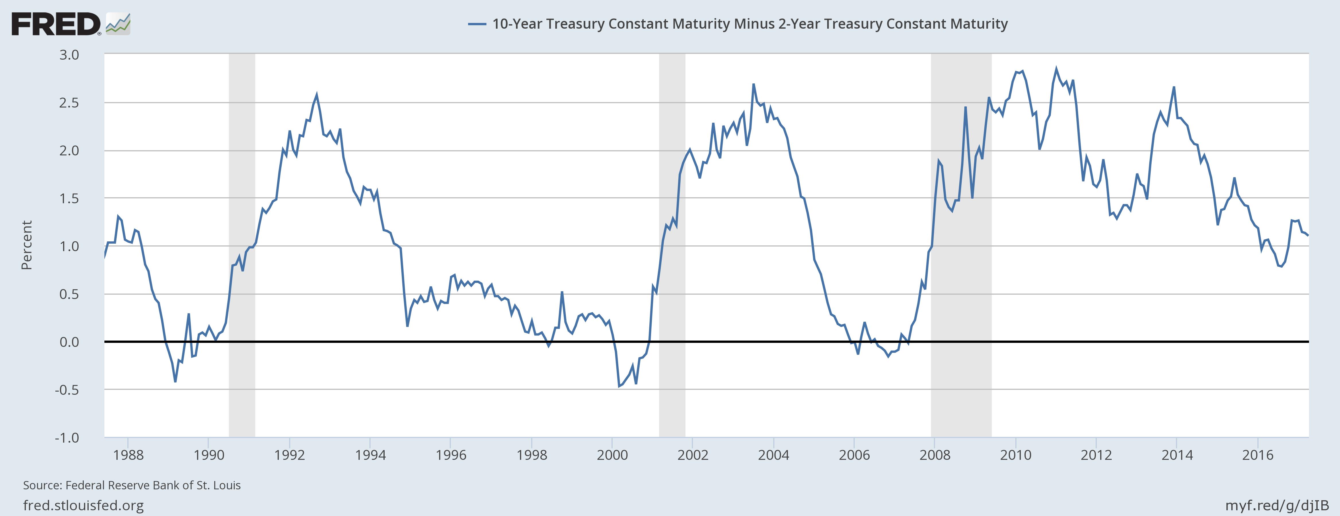 US Treasuries, 1988 - 2016