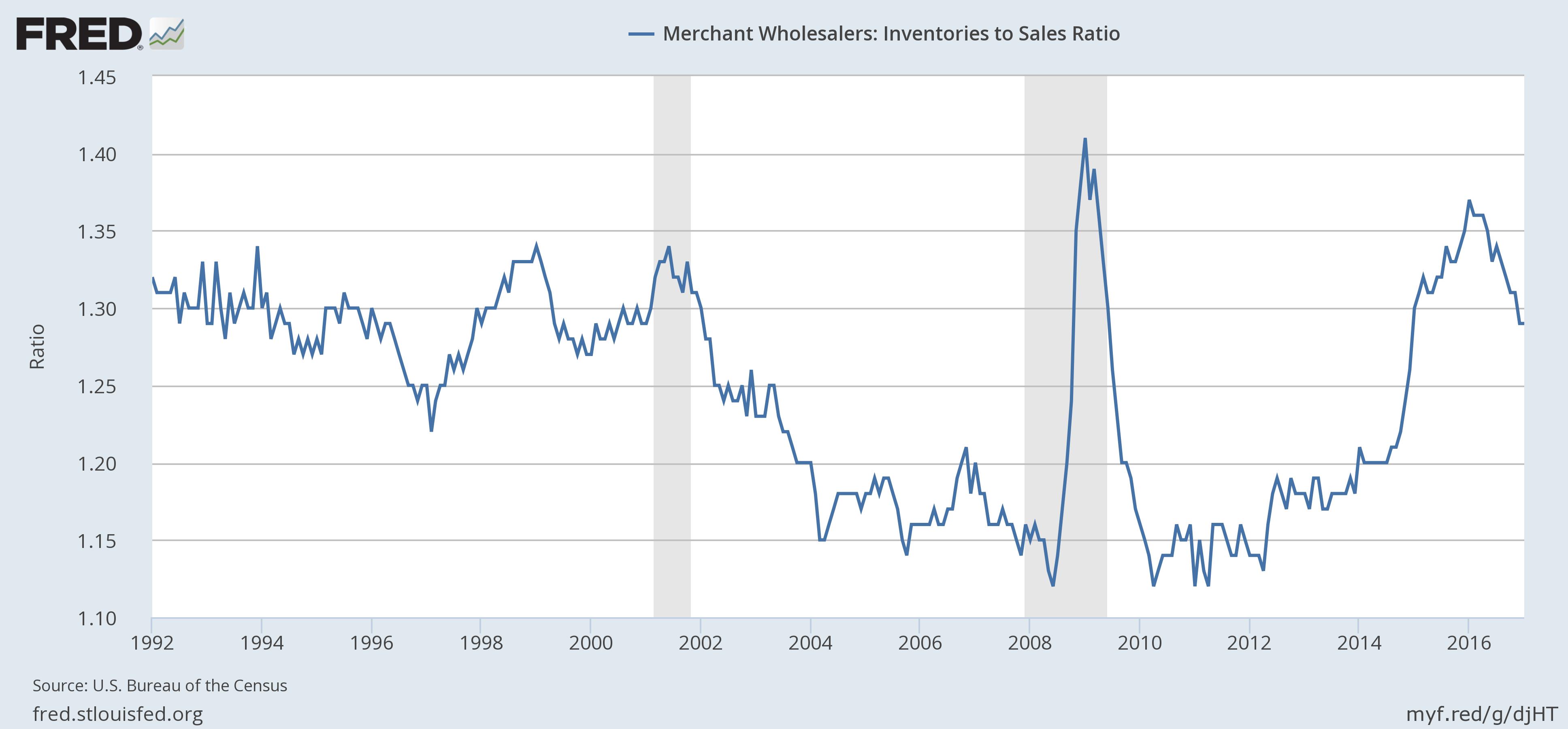 Wholesale Inventories, 1992 - 2016