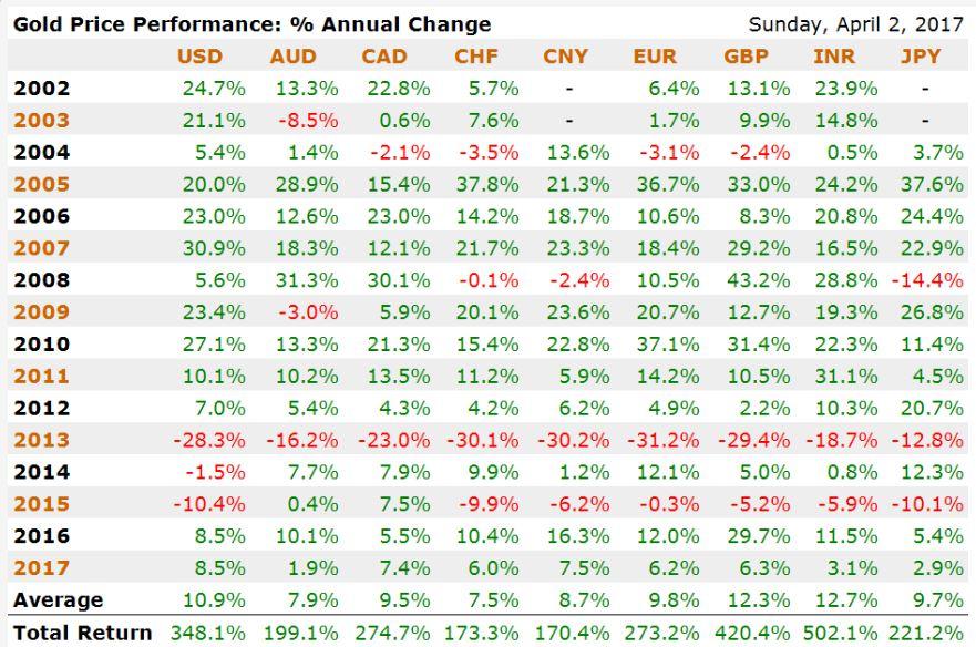 Gold Price Performance April 2017