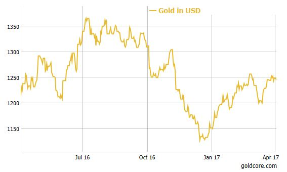 Gold / USD 1 Year