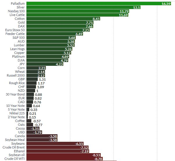 YTD 2017 Relative Performance