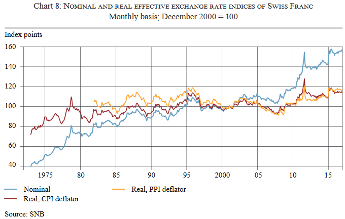 Nominal and real effective exchange rate indices of Swiss Franc