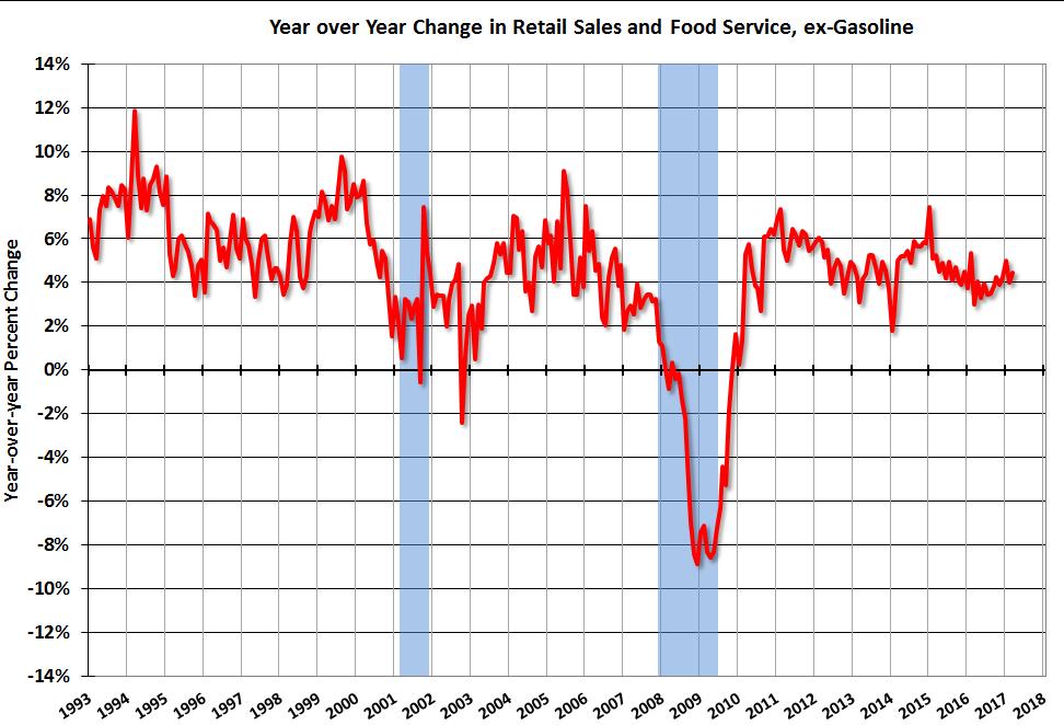 U.S. Retail Sales YoY, March 2017