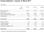 SNB Results in the first 1 Quarters 2017: +2.2 billion CHF