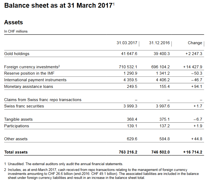 SNB Balance Sheet for Gold Holdings, Q1 2017
