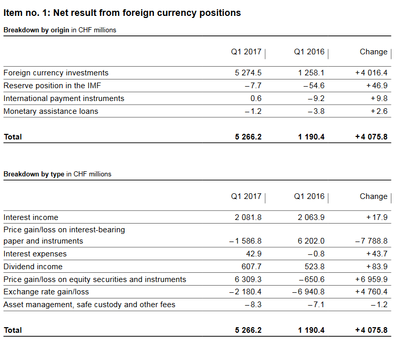 SNB Profit on Foreign Currencies, Q1 2017