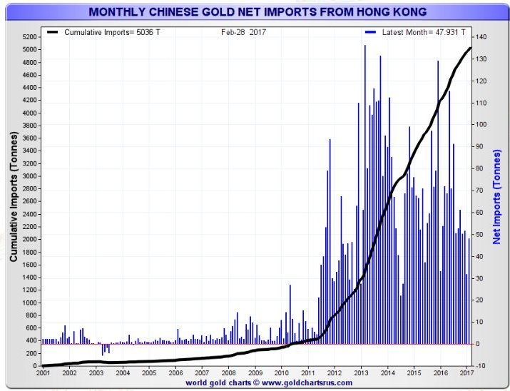 China Gold Import, Monthly from Hong Kong, 2001 - 2017