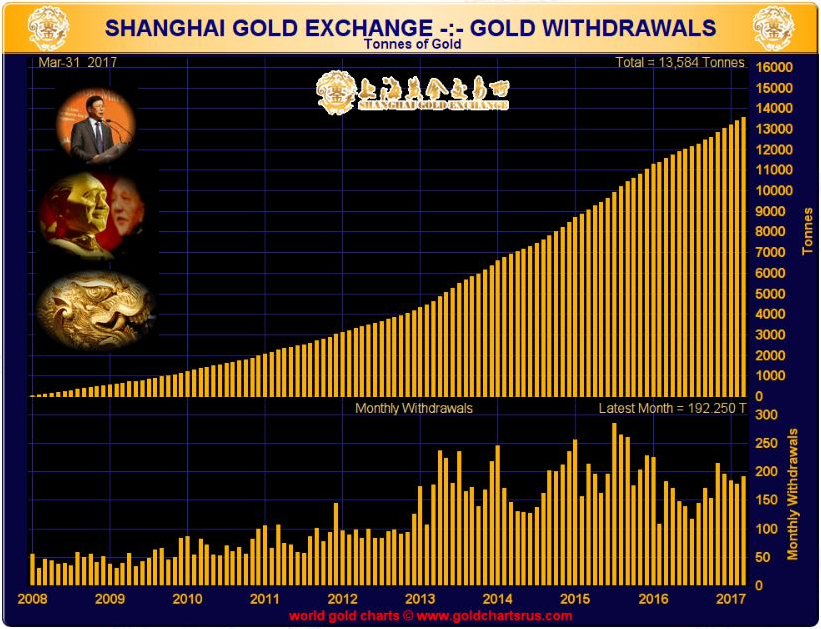 Shanghai Gold Exchange, 2008 - 2017