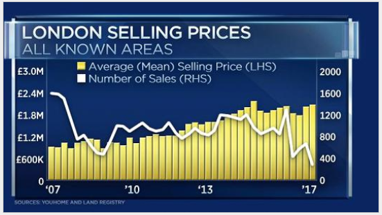 London Gold Selling Prices, 2007 - 2017
