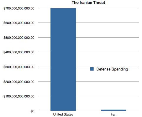 Iranian Threat