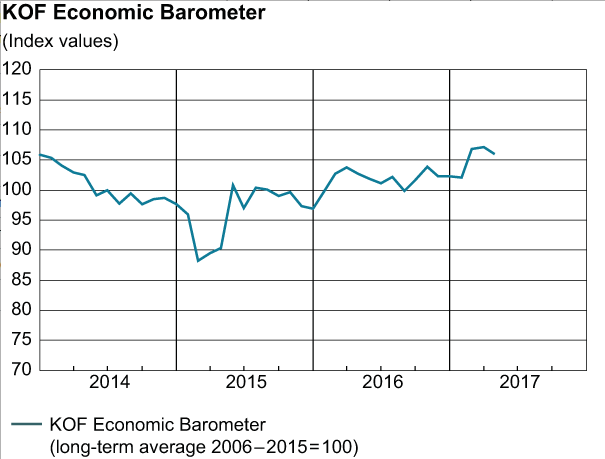 KOF Economic Barometer, April 2017