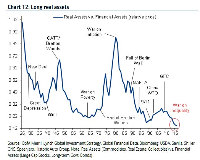 Long Real Assets 1925-2017