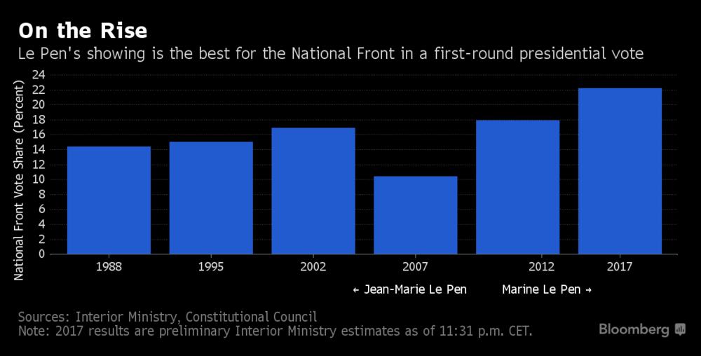 France National Front, 1988 - 2017
