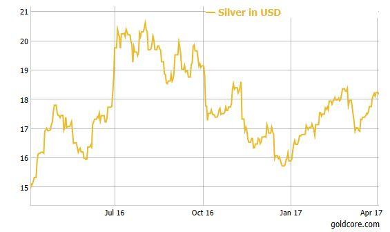 Silver / USD 1 Year