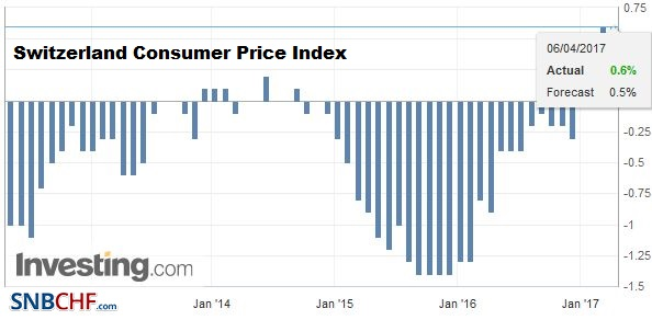 Switzerland Consumer Price Index (CPI) YoY, March 2017
