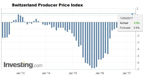 Switzerland Producer Price Index (PPI) YoY March 2017