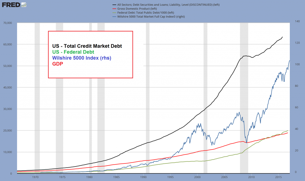 US Total Credit Market Debt, Federal Debt, Stocks and GDP, 1970 - 2016