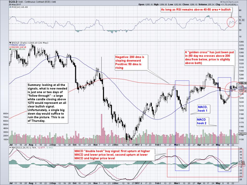 Gold Chart Analysis, Daily
