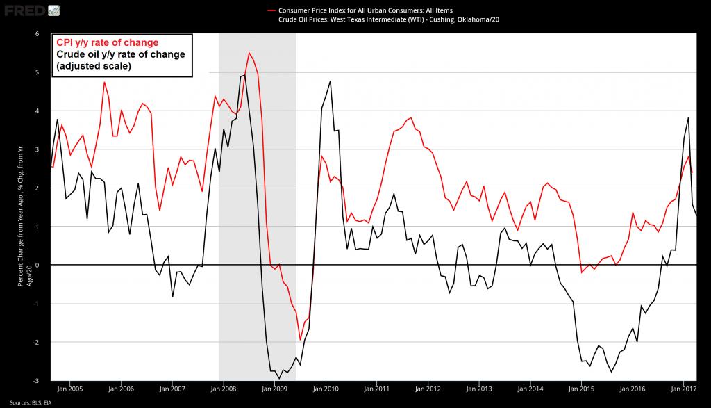 CPI VS Crude Oil, January 2005 - May 2017