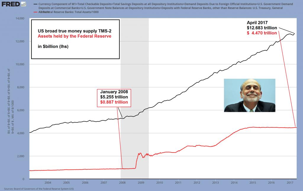 U.S. Broad True Money Supply, 2003 - 2017